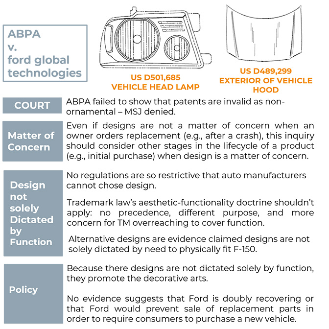 ABPA vs Ford Global Technologies - US DCt ED Michigan - 20 February 2018 - Ornamentality