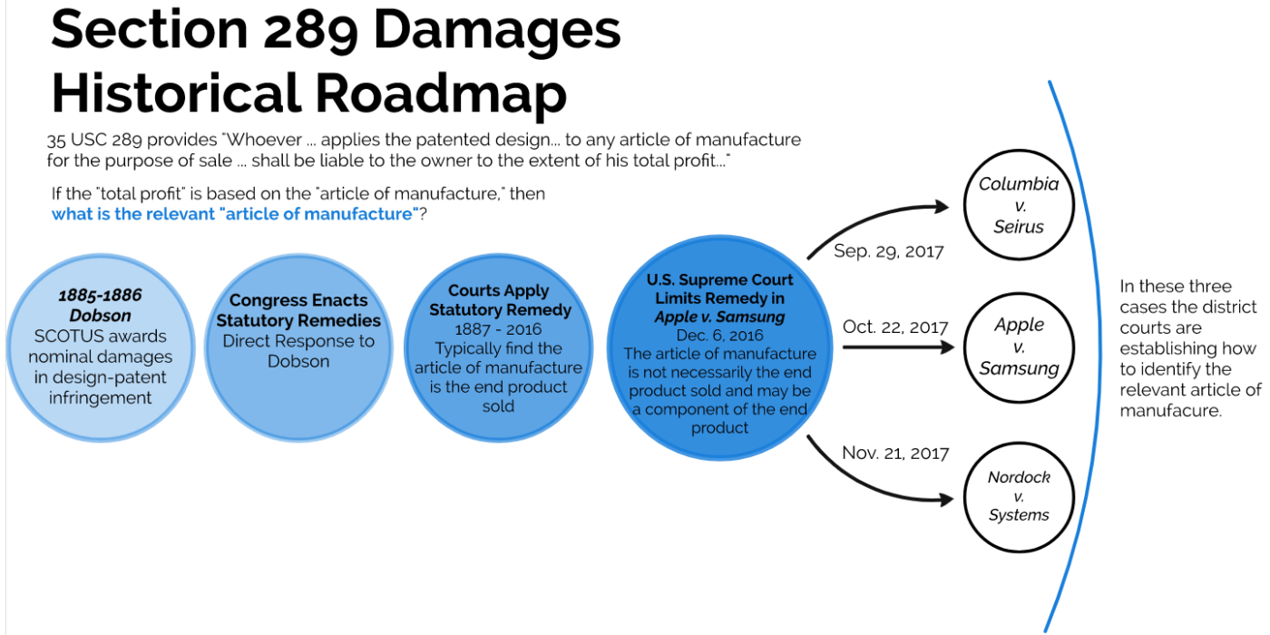 Rulings - Section 289 Roadmap